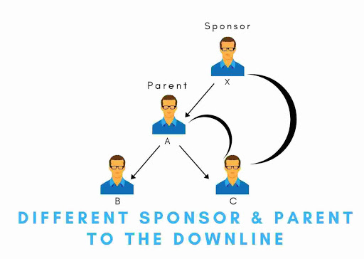 Different Sponsor & Parent To The Downline | Binary plan