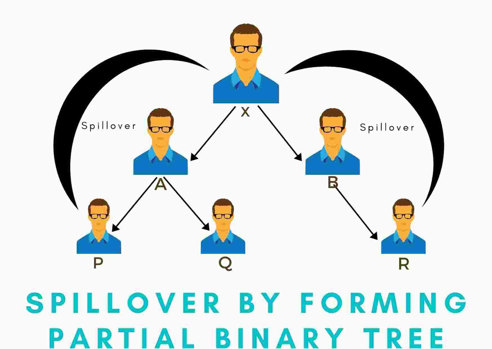 Spillover By Forming Partial Binary Tree | Binary Plan
