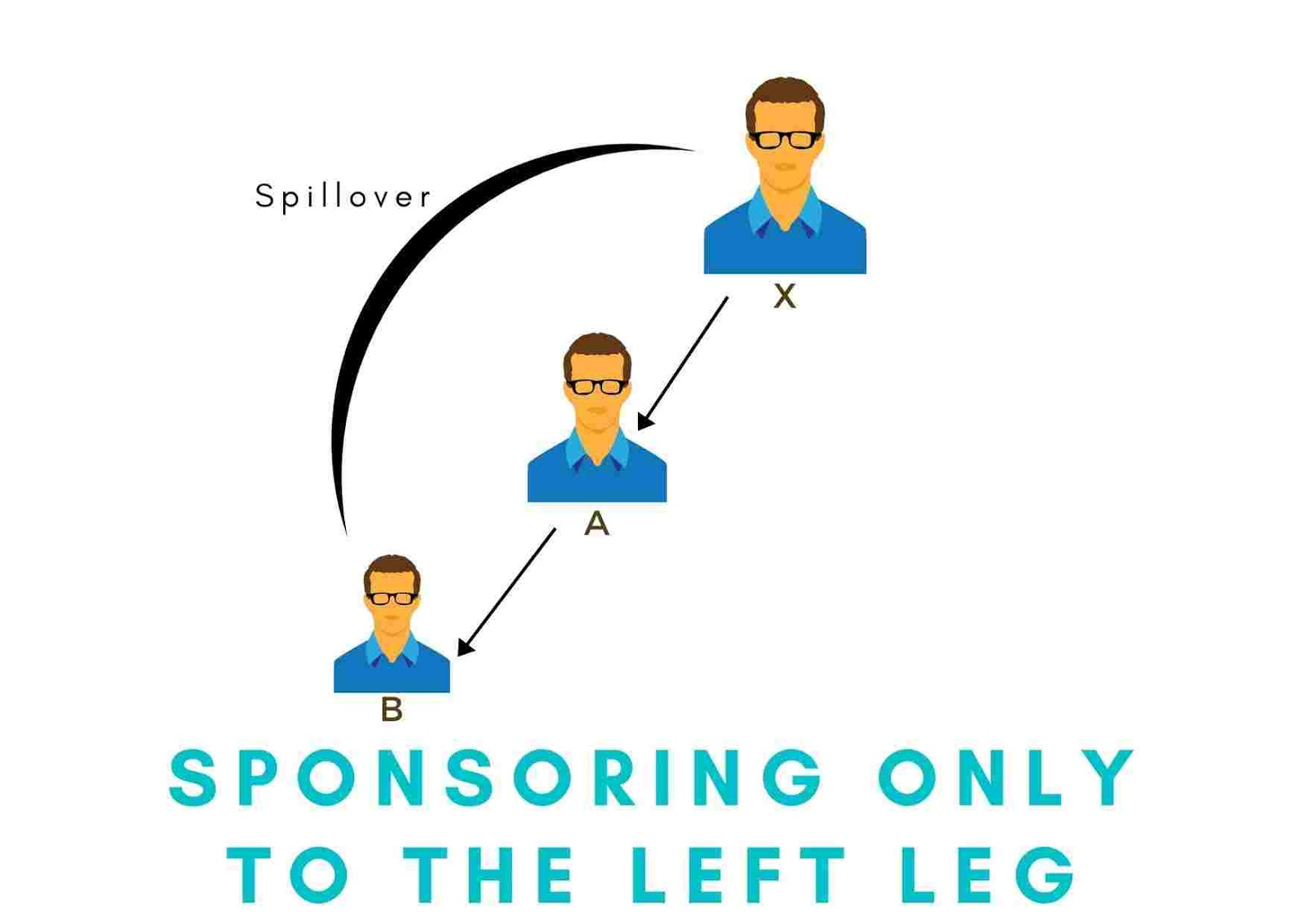 Sponsoring only to Left | Binary Plan