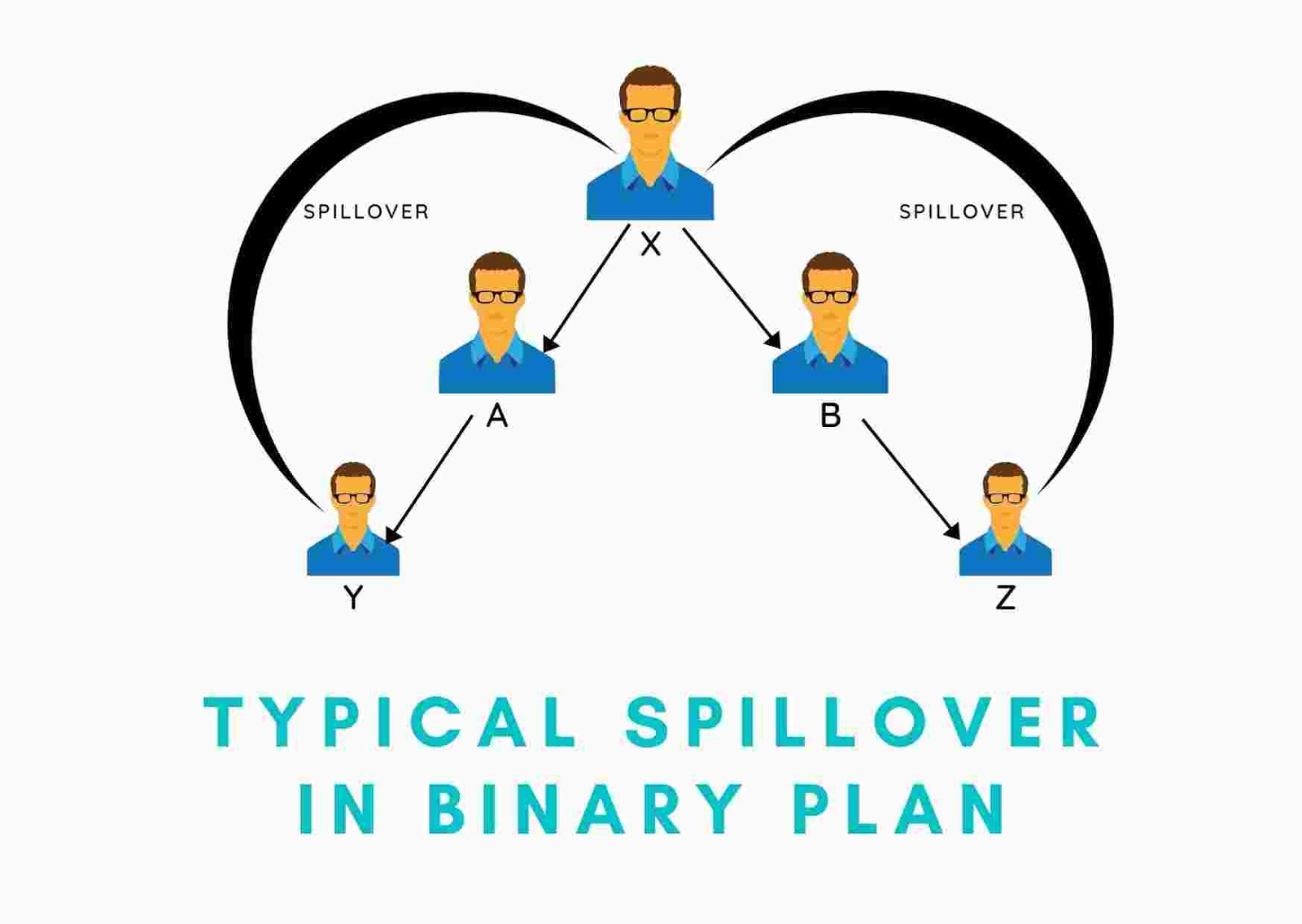 Typical Spillover in Binary Plan